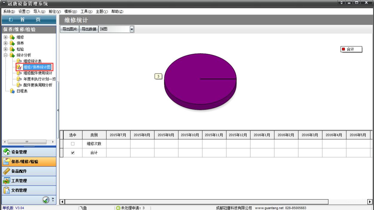 通过分析统计,用户可以自定义分析统计的条件(包括统计的时间,范围),包括进行所在部门设备维修统计(故障率,完好率,停机时间,工作时间),故障报修统计;按年度计划完成情况统计;按维修/保养级别统计;按要出输出各种统计报表,做出正确决策。