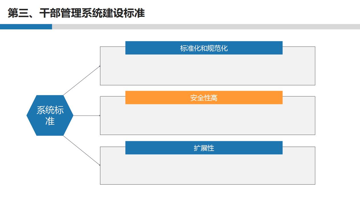 冠唐干部管理系统的标准:规范化,安全性高,扩展性强