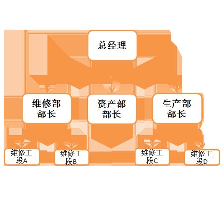 支持设备的外委维修(根据金额的大小设置确定是否进行多级审核)。