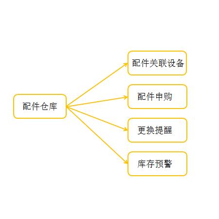 独立的备品配件仓库,可以分为整机备件和零部件
