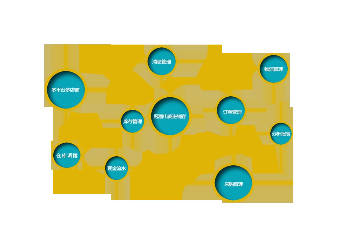 冠唐电商进销存管理系统功能模块图