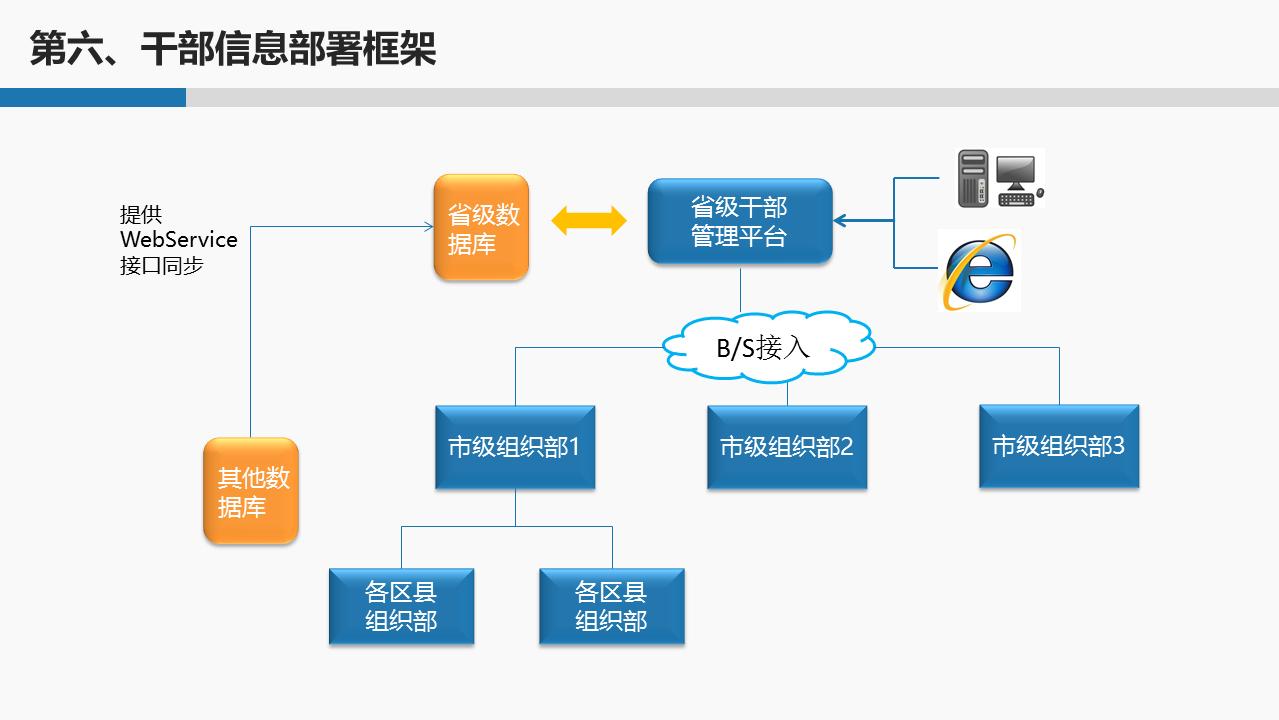 干部管理系统网络版,冠唐干部管理系统