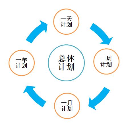 系统里建立维修、保养计划(或者批量导入excel中的维修保养计划),设置相应的循环周期(天,月,年),系统自动滚动计划,到期提用户醒执行计划,添加相关的执行内容。